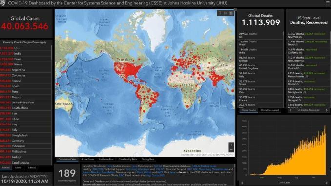 Coronavirus: superati 40 mln di casi nel mondo, 1,1 mln di morti