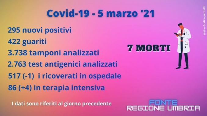 Covid, Umbria che reagisce, ora tutto in discesa, salvo complicazioni