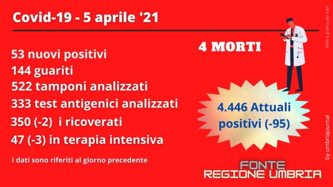 Calano ancora i positivi covid e i ricoverati, ma 4 morti il 5 aprile in Umbria