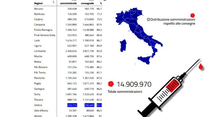 Umbria prima regione d'Italia rapporto dosi vaccino anti covid fatte e dosi consegnate