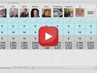 Elezioni rettore Unipg, cominciato lo spoglio 🔴DIRETTA