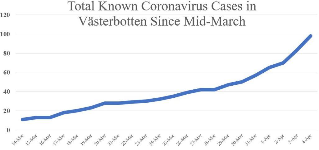 Coronavirus curve April 4