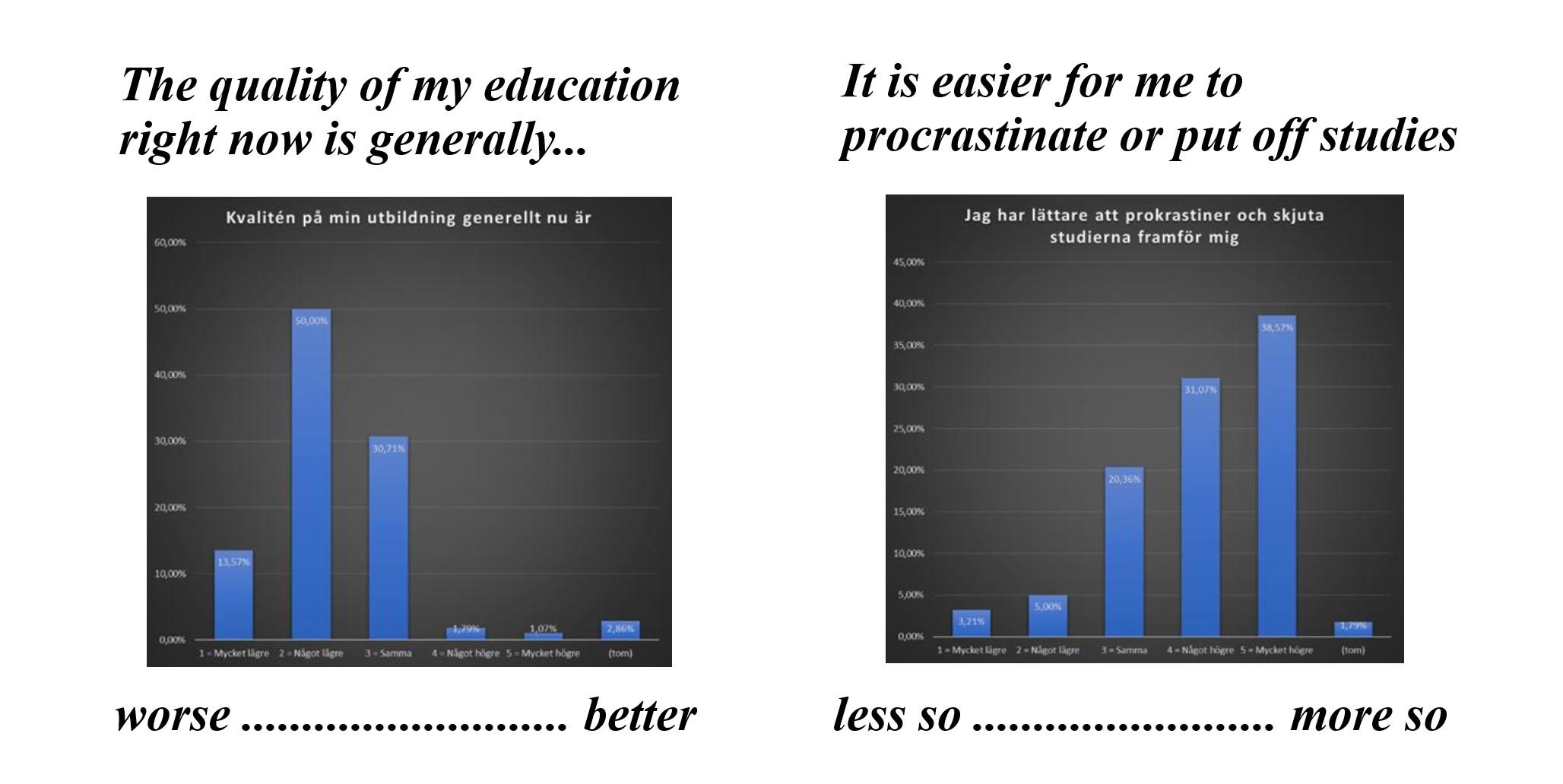 Survey results on university educational quality. -Umeå Studentkår