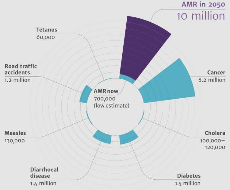 Anti Microbial Resistance is on track to kill 10 million people in the year 2050.
