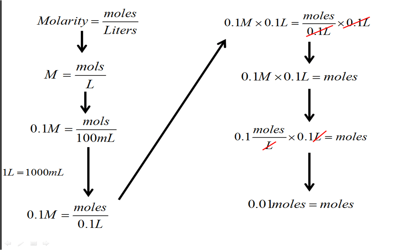 Molecular Weight And Mole Calculations