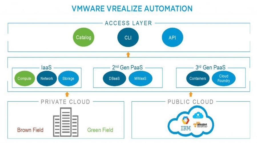 VMware vRealize Automation 7.5 Yenilikler