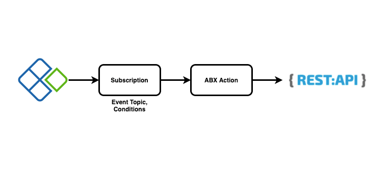 ABX Action to Forwarding the payload to a REST Endpoint