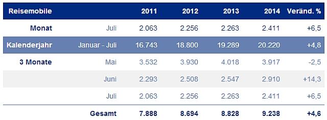 Bildquelle (Ausschnitt): http://www.civd.de/statistik/marktanalyse/aktuelle-zahlen.html