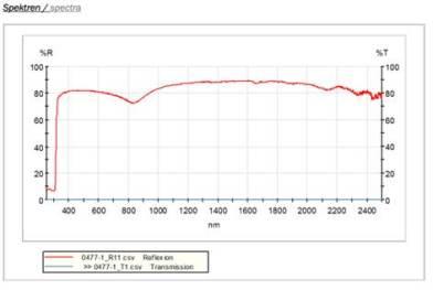 Aluseite, von außen nach innen: g-Wert 0,0446 = 96 % der Sonnenstrahlung werden reflektiert / abgehalten, Bildquelle: BlidimaX
