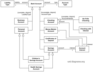 UML diagram example describing some types of Bank Accounts