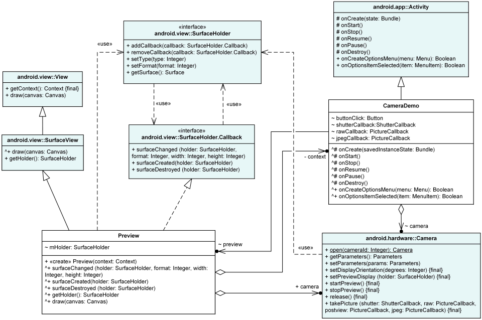 Android camera UML class diagram example shows Android