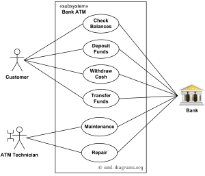 An example of UML use case diagram for a bank ATM