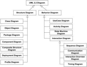 UML 22 Diagrams Overview