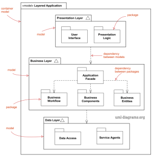 UML package diagrams overview  mon types of package