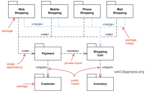 UML package diagrams overview  mon types of package diagrams  package diagrams and model