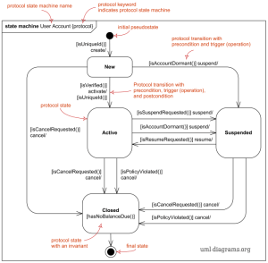 UML protocol state machine diagrams overview, show usage