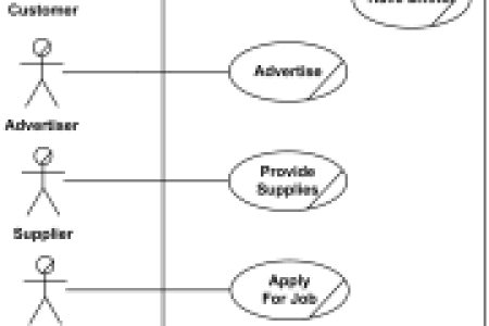 Use case data flow diagram useful use case diagram uses of water use use case diagrams reading use case diagrams what is use case diagram use case diagram example vehicle sales systems what is use case diagram use case ccuart Images