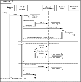 UML sequence diagram examples  online bookshop, submit