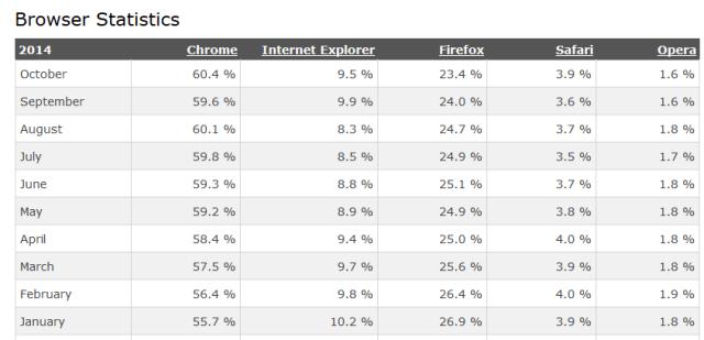 Statistiche-browser