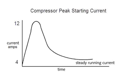 compressor-peak-starting-current