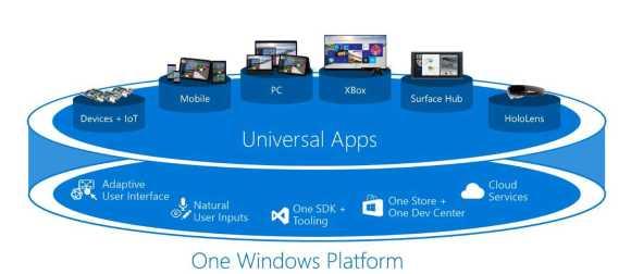 The Universal Windows Platform