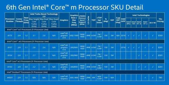 Intel Core M family