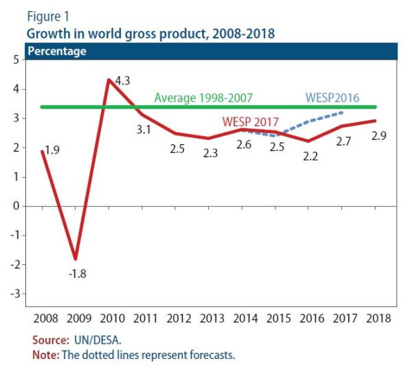 World Economic Situation And Prospects: February 2017 ...