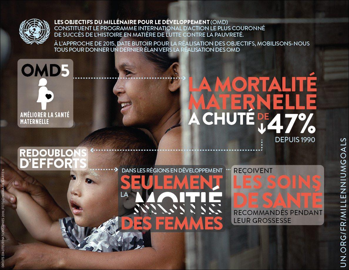 OMD 5 : Santé maternelle