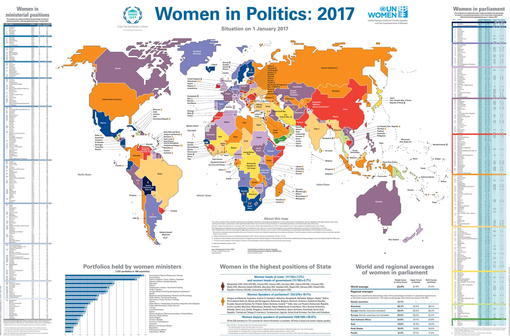 UN Launches Latest Women In Politics Map - Tunisia country political map