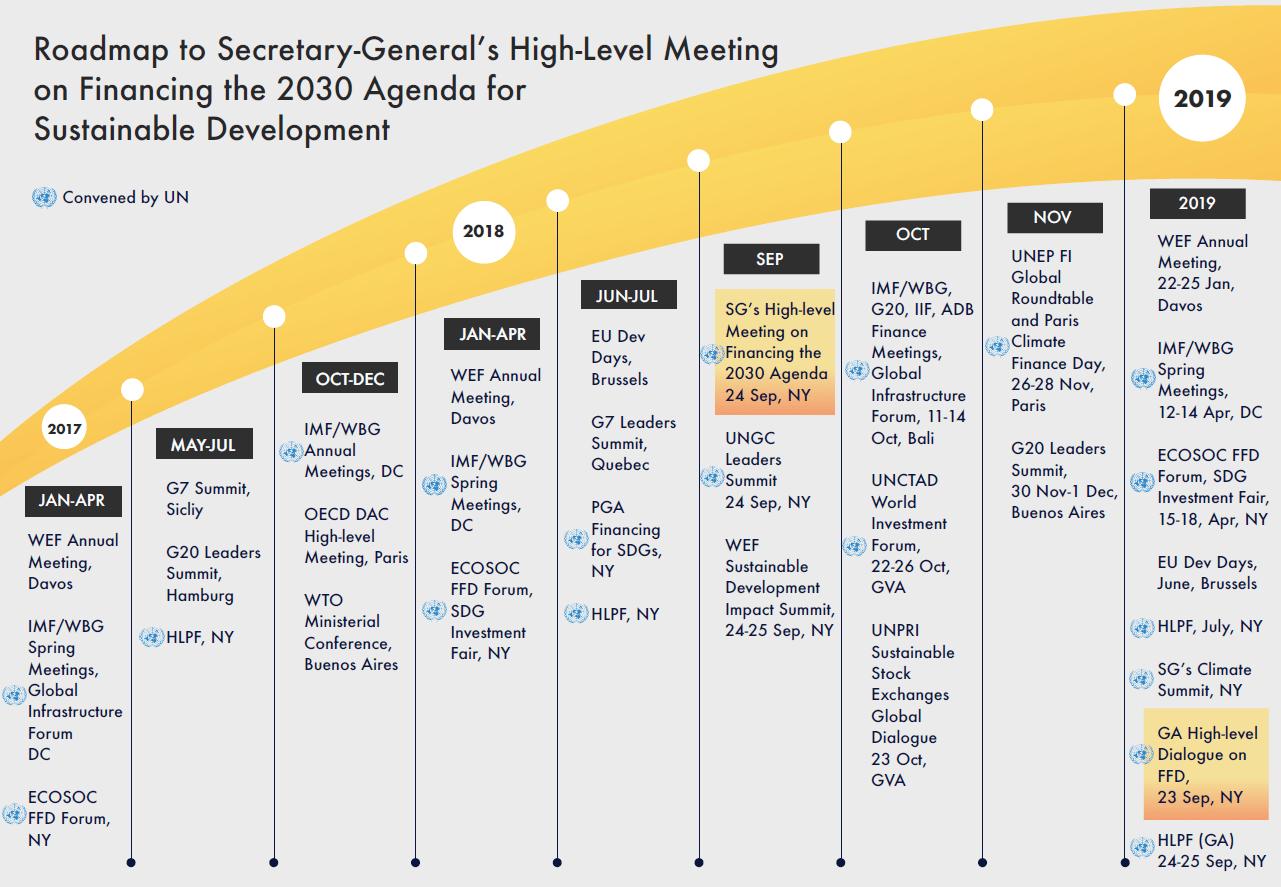 Roadmap - United Nations Sustainable Development