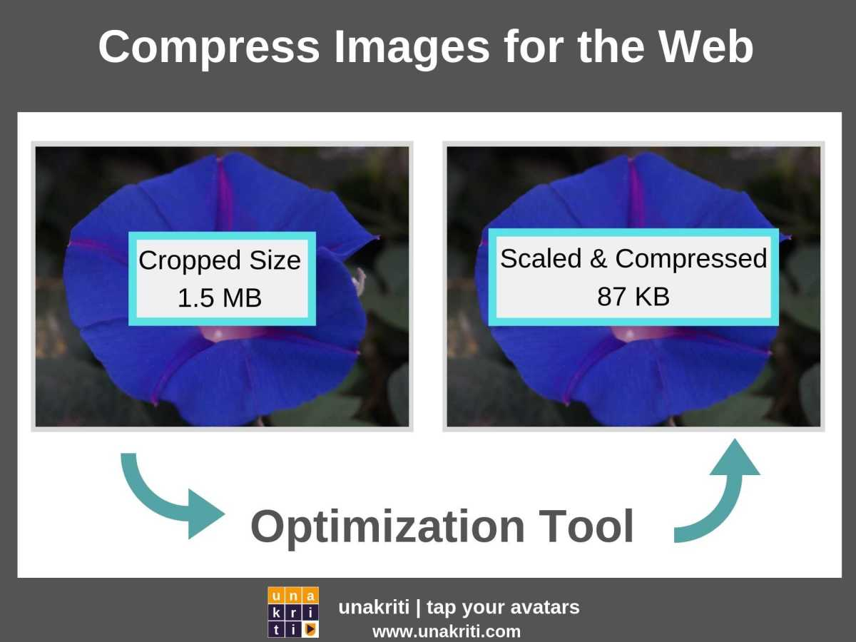 How to compress photos for image optimization?