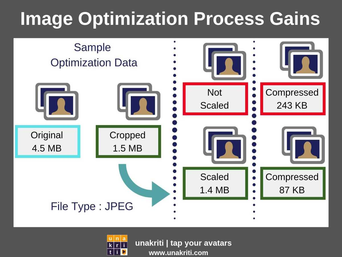 How much can an image file size be optimized?