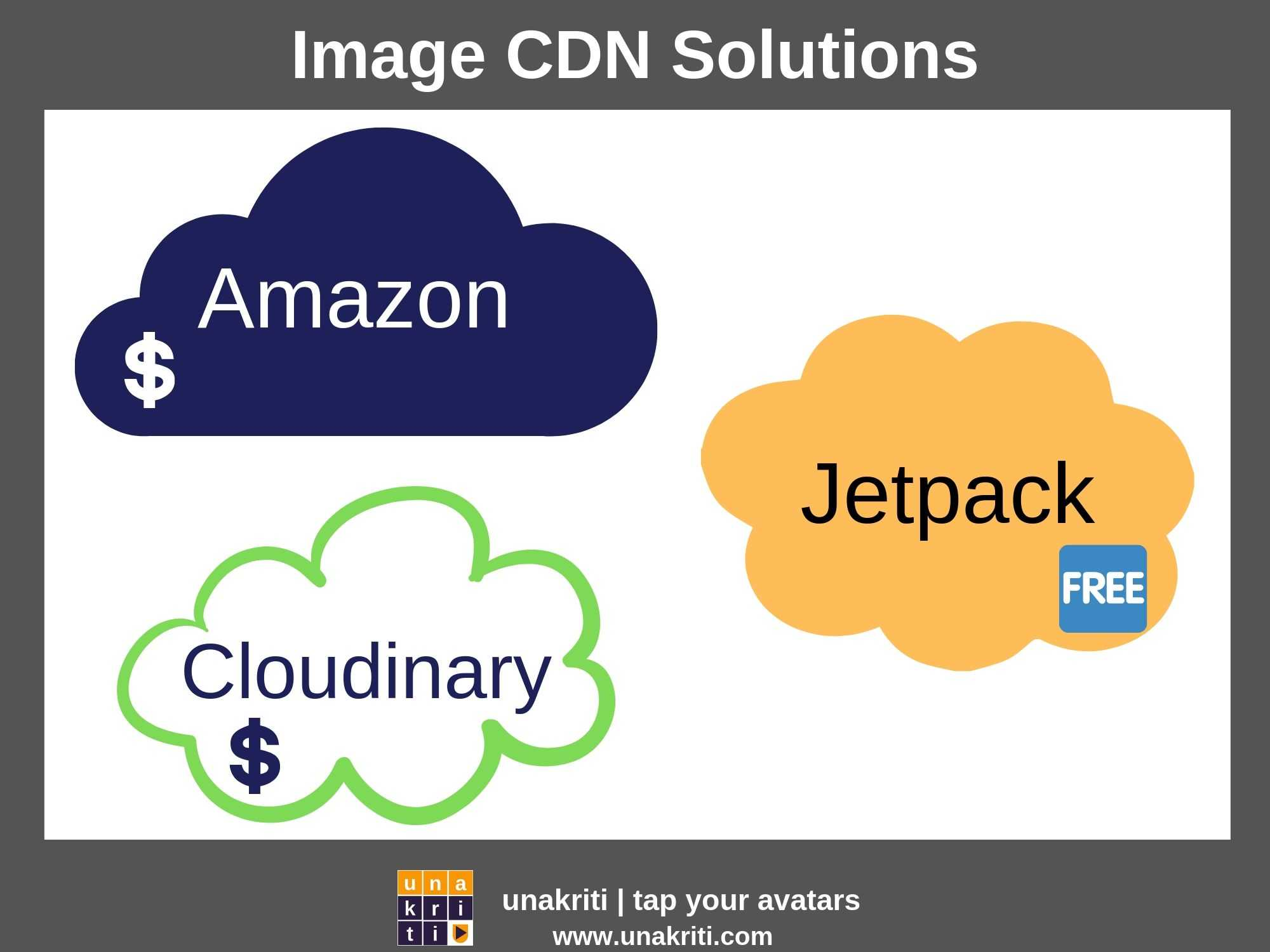 Which are the recommended Image CDN Solutions for a WordPress Site?