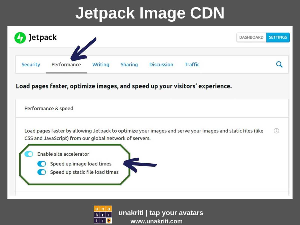 Which are the recommended free image CDN Solutions for a WordPress Site?