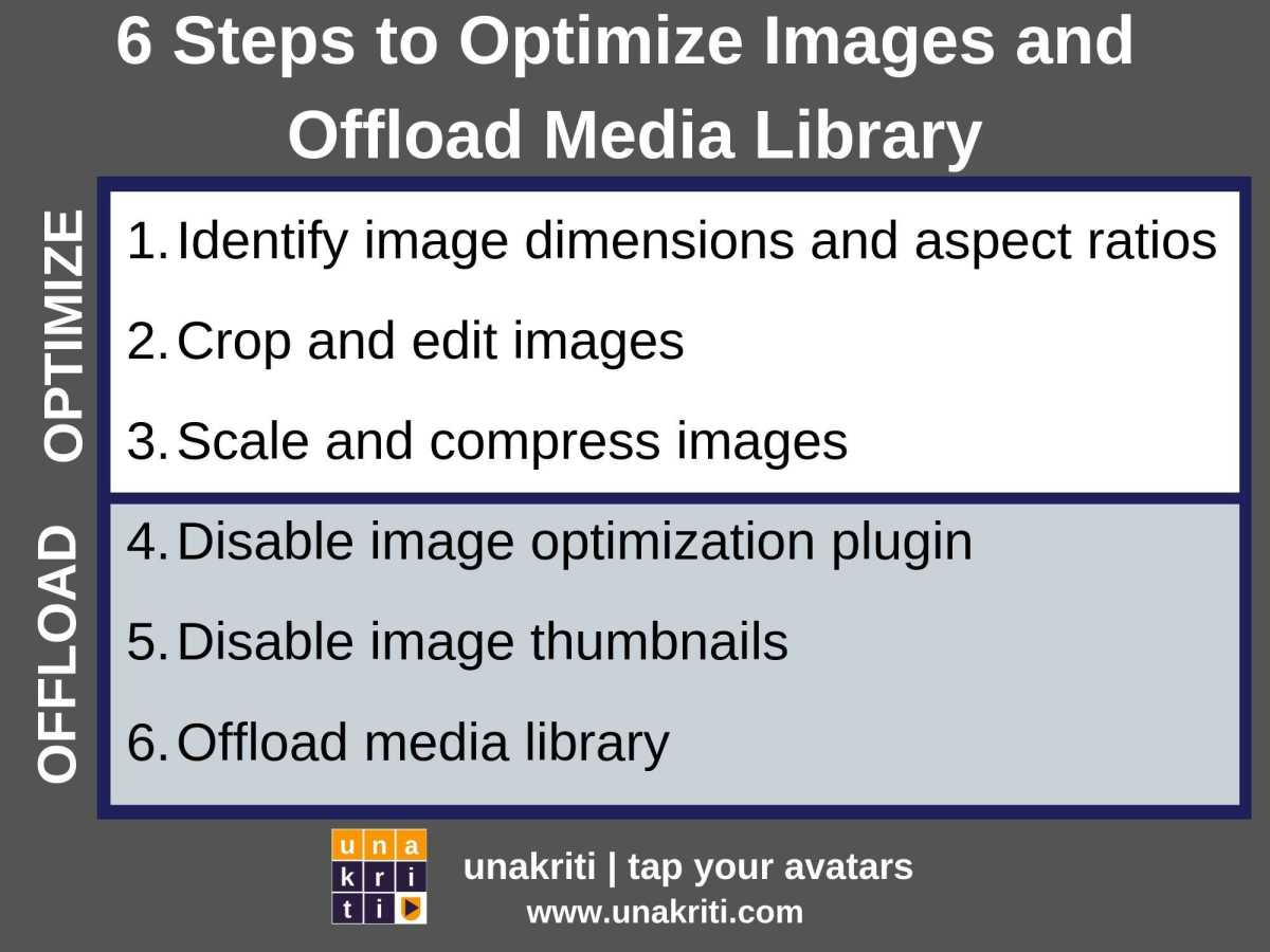 What are the steps to optimize images and offload media library?