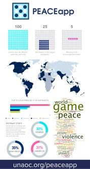 [infographic] PEACEapp entries