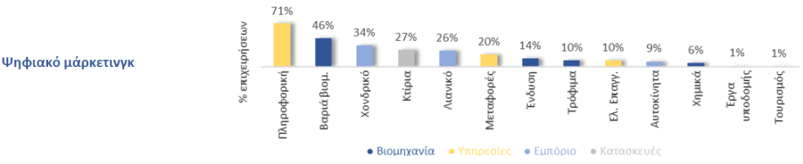 digital marketing στην Ελλάδα ανά τομέα