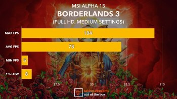 MSI Alpha 15 Gaming Benchmark.002