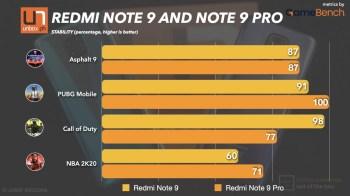 Redmi Note 9 Benchmarks.001