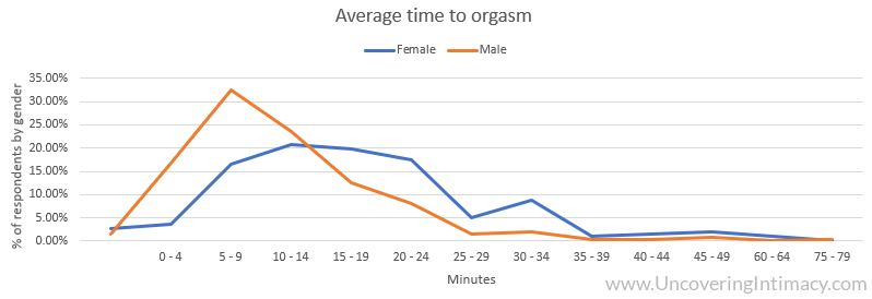 Chart - Average time to orgasm by gender