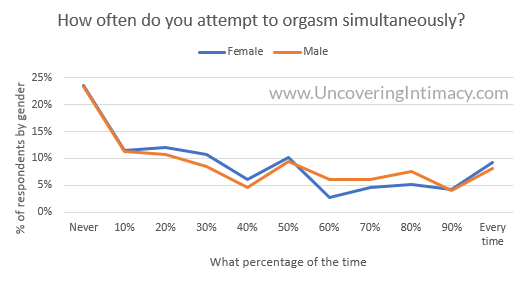Chart - How often do you attempt to orgasm simultaneously