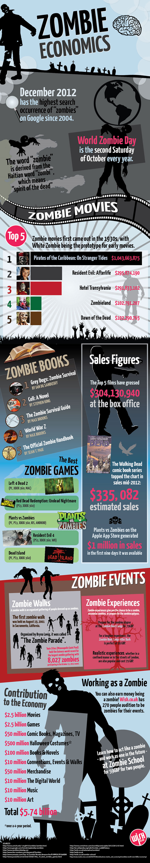 Zombie money infographic
