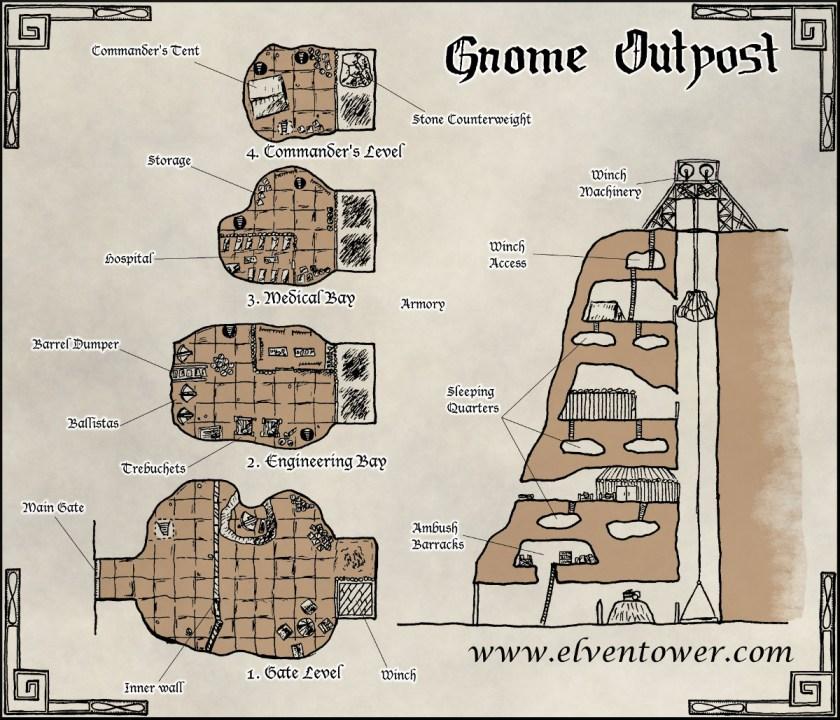 Gnome Outpost