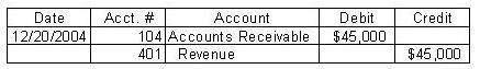Account receivable funding