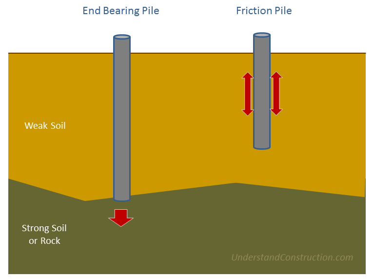 how pile foundations work