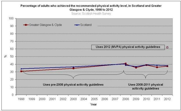 PA Trends 1998 to 2011 GGC Scotland