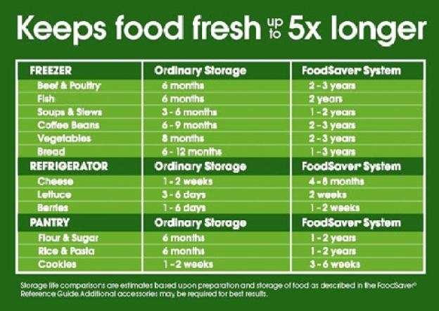 how long does Foodsaver keep food fresh for