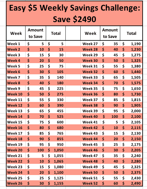 easy $5 52 week money saving challenge