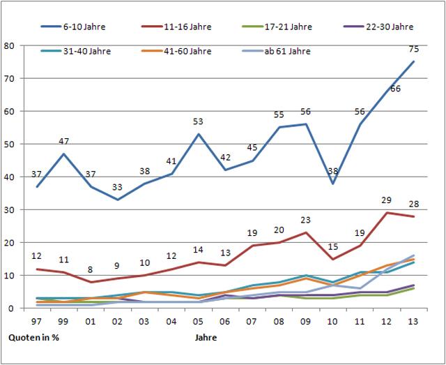 Grafik: BASt