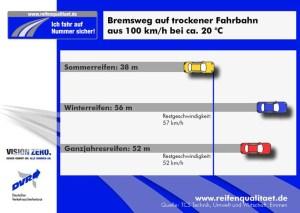 bremswege_warm